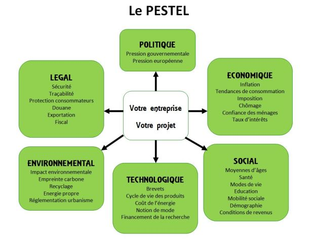 Image Le PESTEL