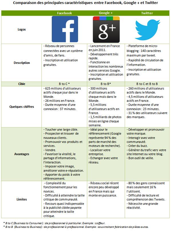 Comparaison entre Facebook, Google + et Twitter