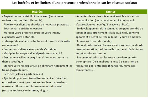 Intérêts et limites de la présence professionnelle sur les réseaux sociaux