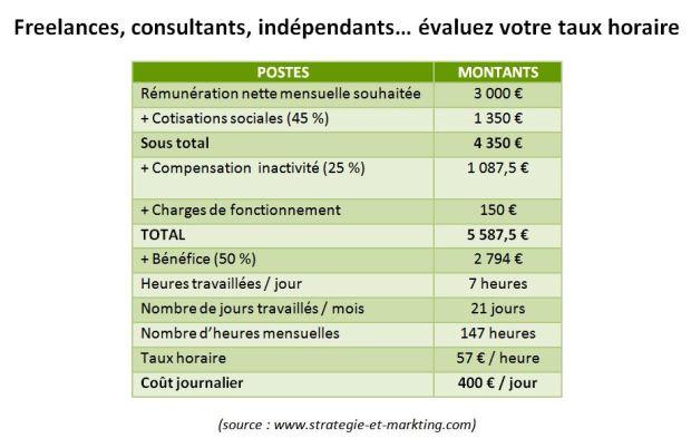 Freelances, concultants, indépendants... évaluez votre coût horaire