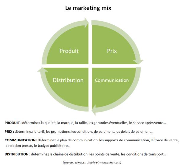 Le marketing mix